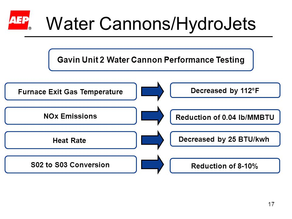 Water Cannons/HydroJets