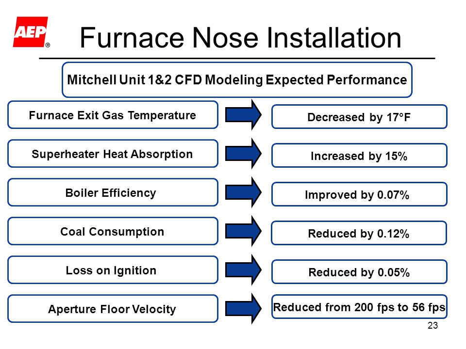 Furnace Nose Installation
