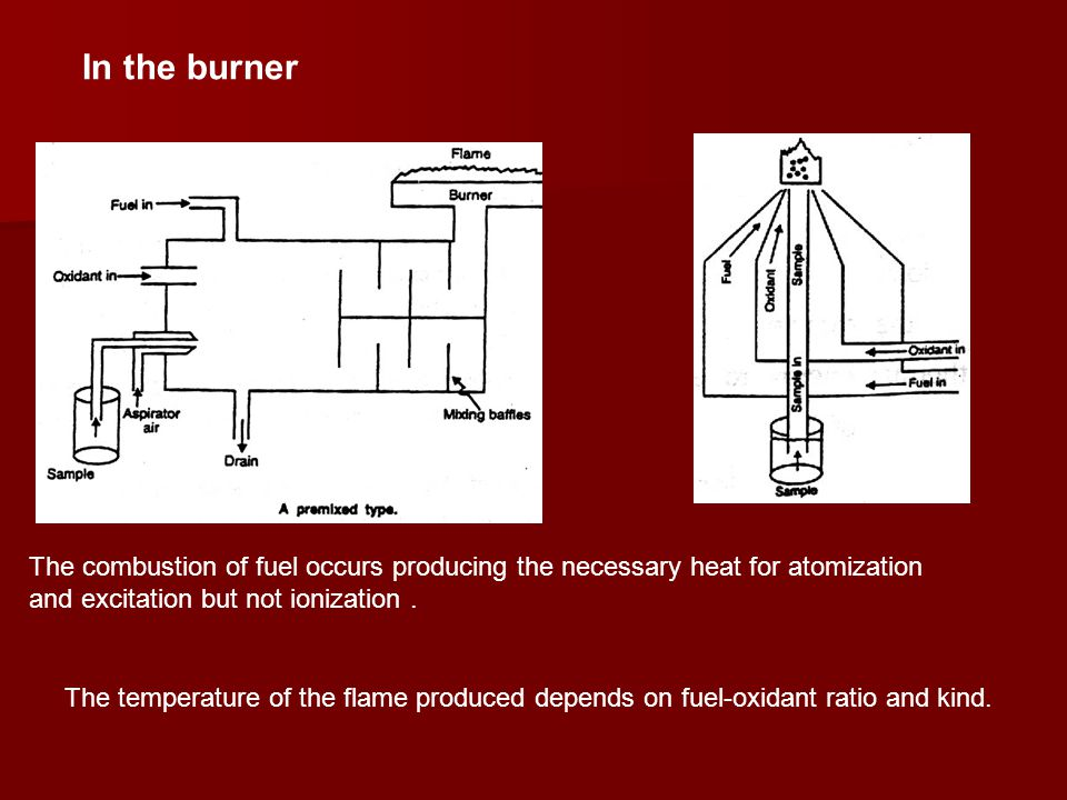 In the burner The combustion of fuel occurs producing the necessary heat for atomization and excitation but not ionization .