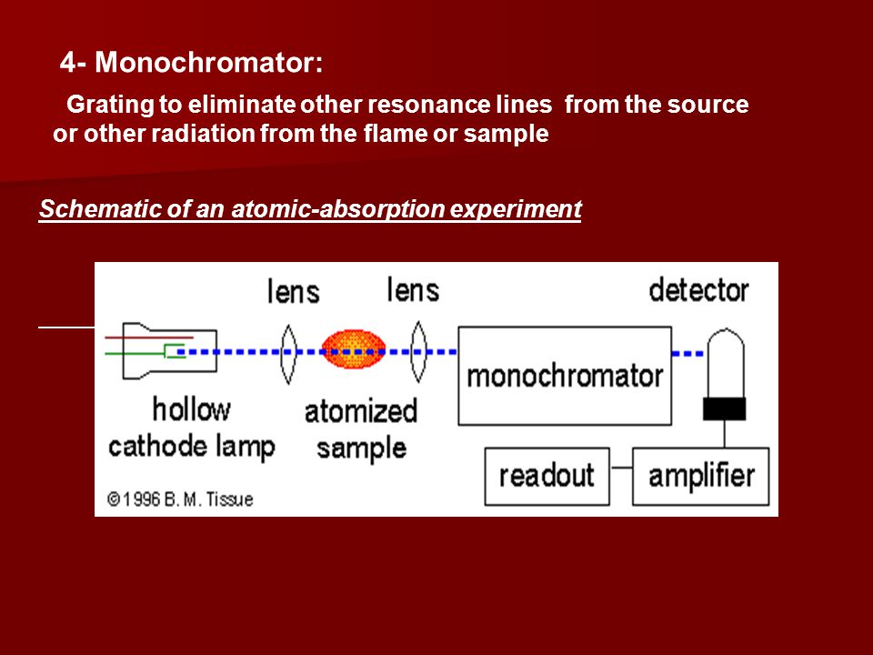 4- Monochromator: Grating to eliminate other resonance lines from the source or other radiation from the flame or sample.