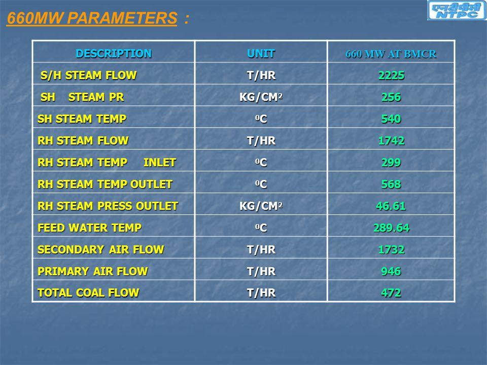 660MW PARAMETERS : DESCRIPTION UNIT 660 MW AT BMCR S/H STEAM FLOW T/HR