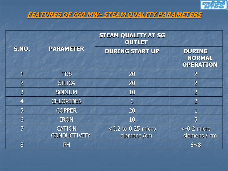 FEATURES OF 660 MW- STEAM QUALITY PARAMETERS