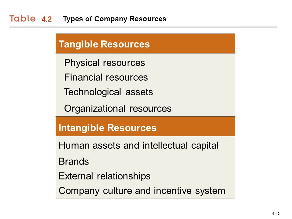 evaluating a company u2019s resources  capabilities  and