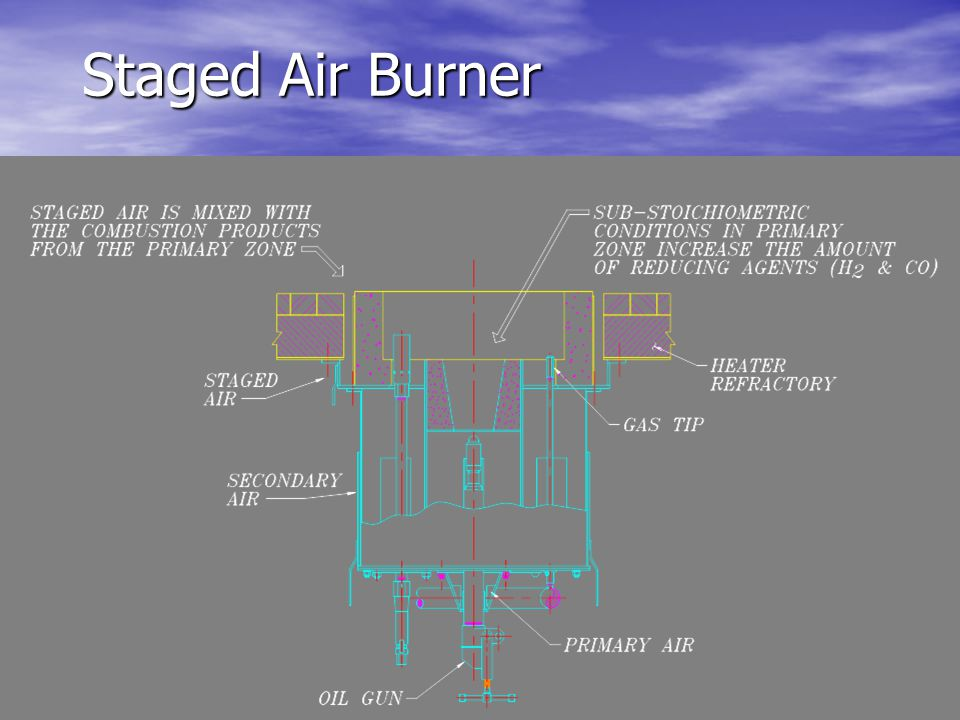 Staged Air Burner