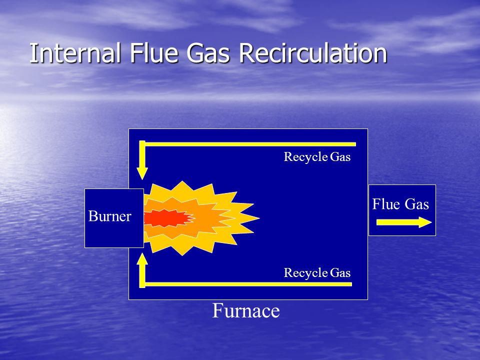 Internal Flue Gas Recirculation
