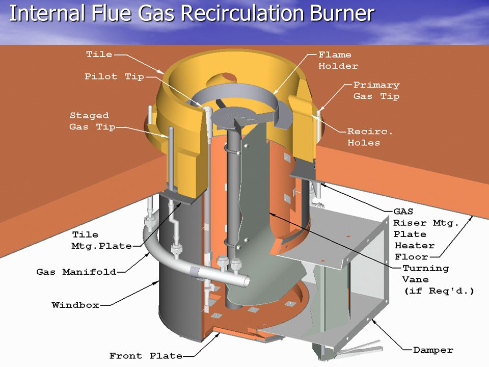 Internal Flue Gas Recirculation Burner