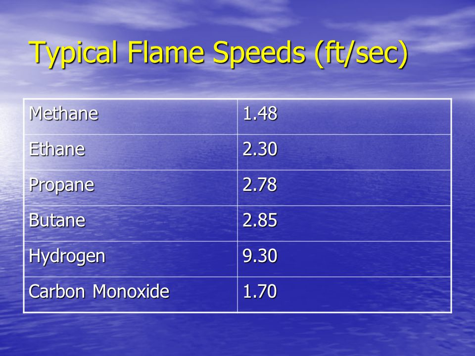 Typical Flame Speeds (ft/sec)