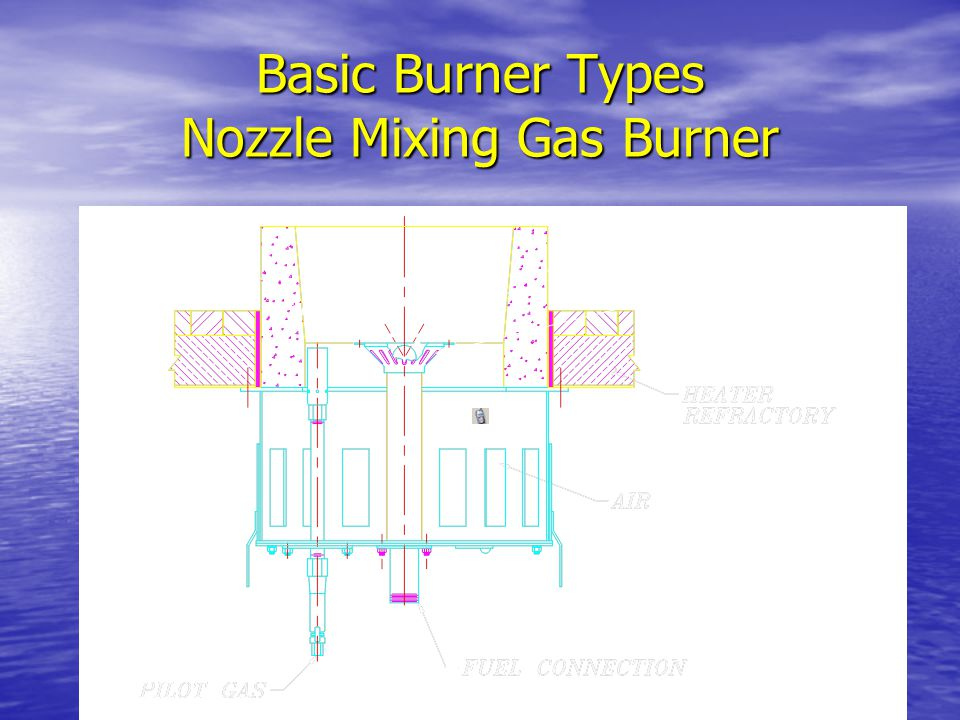 Basic Burner Types Nozzle Mixing Gas Burner