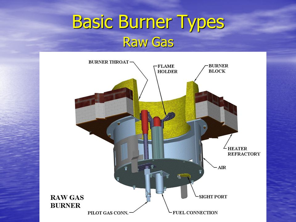 Basic Burner Types Raw Gas