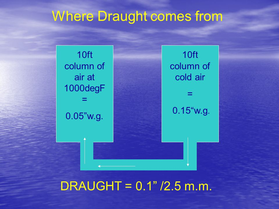 Where Draught comes from