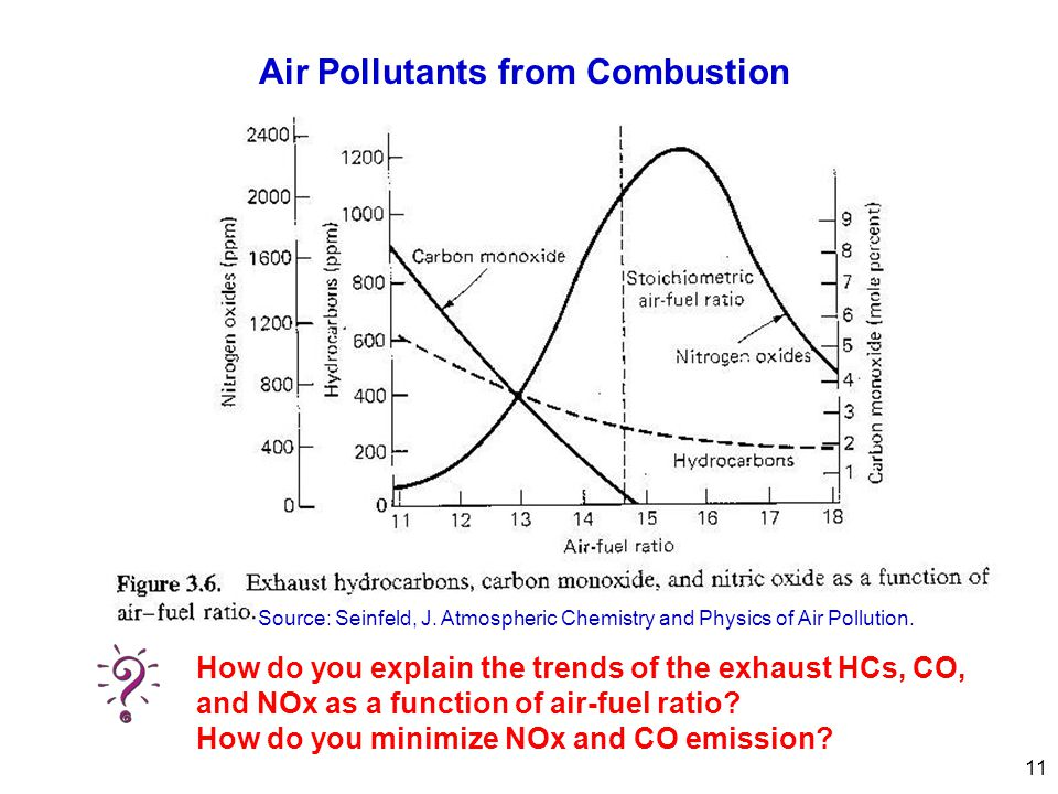 Air Pollutants from Combustion