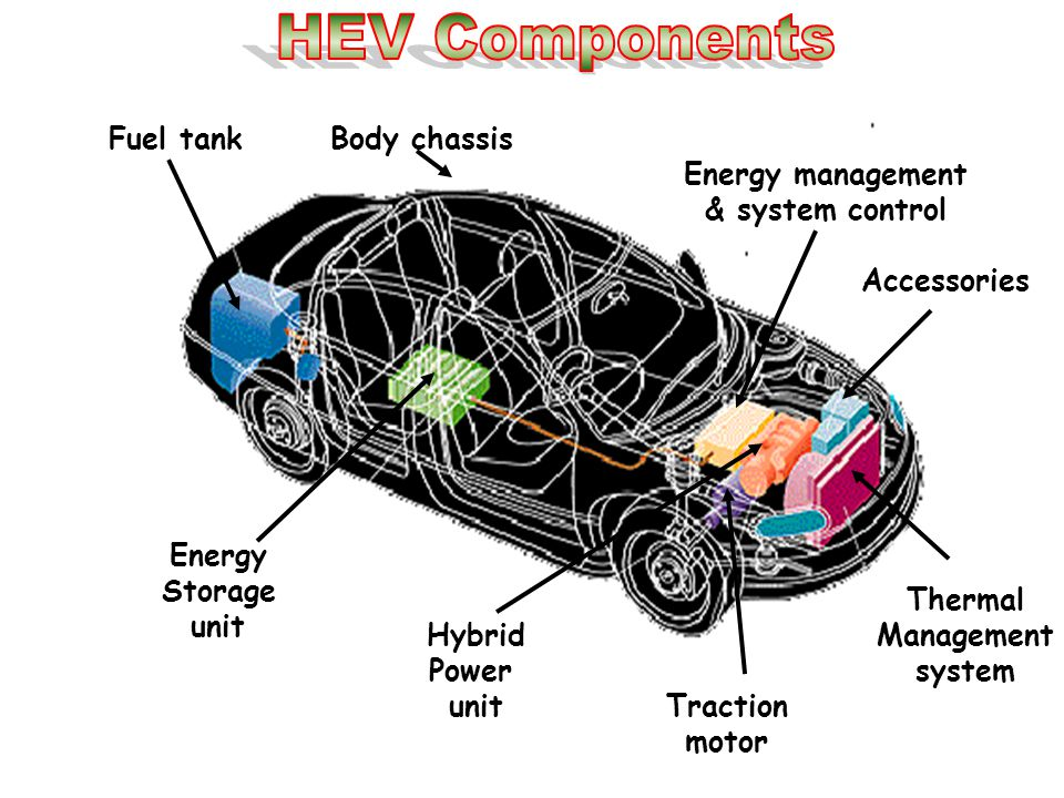 HEV Components Fuel tank Body chassis Energy management