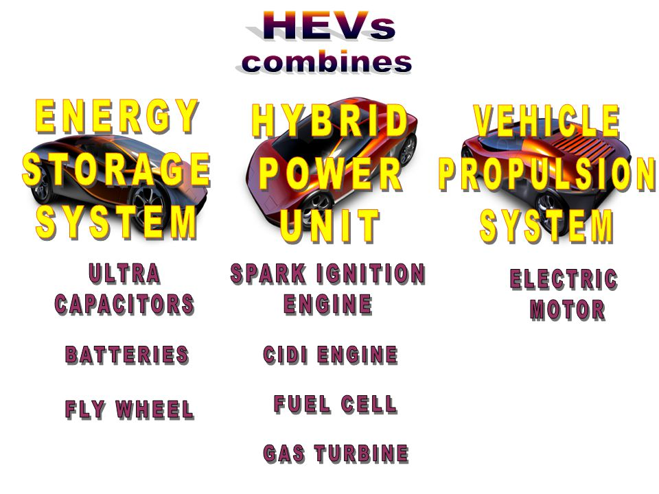 HEVs combines. HYBRID. POWER. UNIT. VEHICLE. PROPULSION. SYSTEM. ENERGY. STORAGE. SYSTEM. ULTRA.