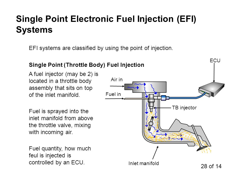 Single Point Electronic Fuel Injection (EFI) Systems