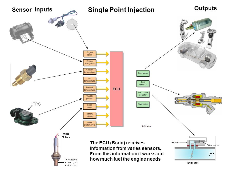Single Point Injection