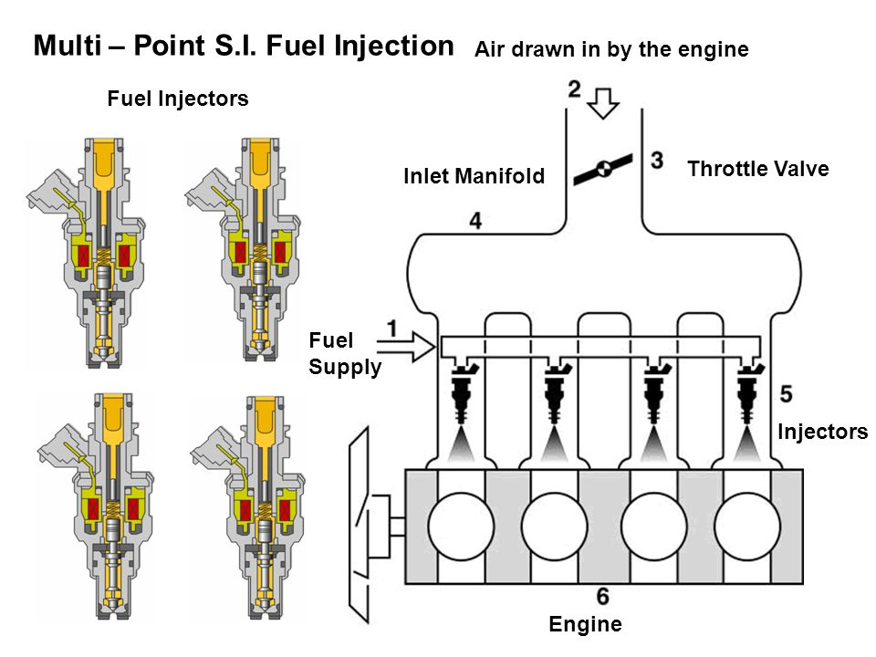 Multi – Point S.I. Fuel Injection