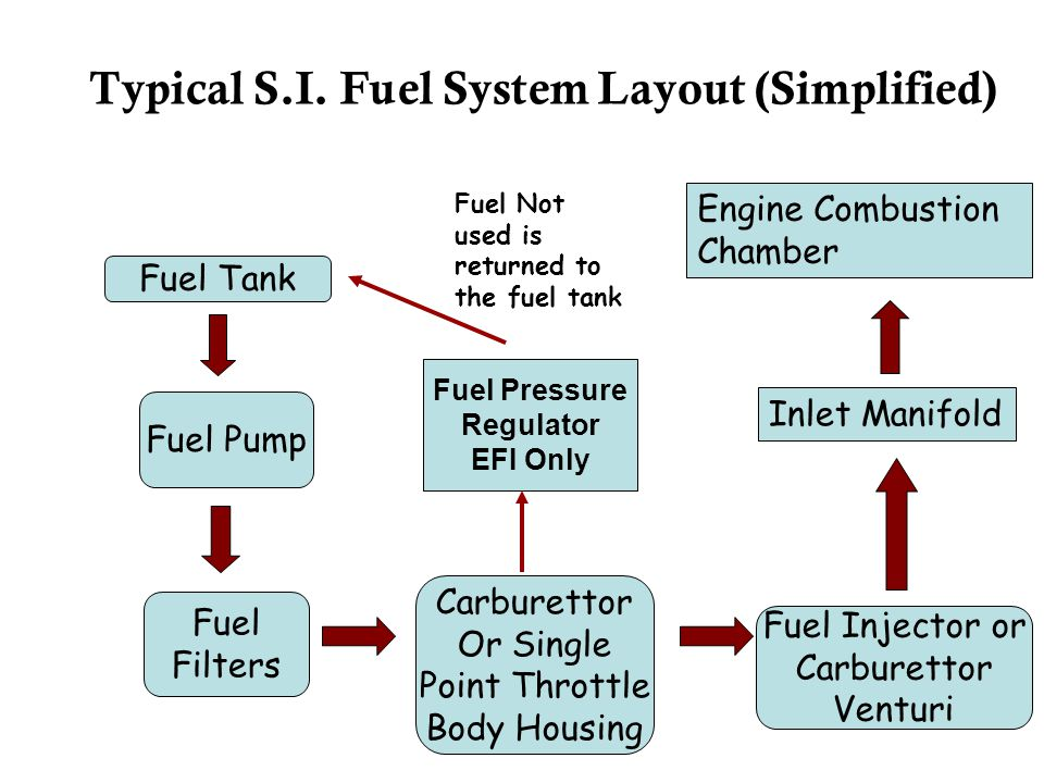 Typical S.I. Fuel System Layout (Simplified)