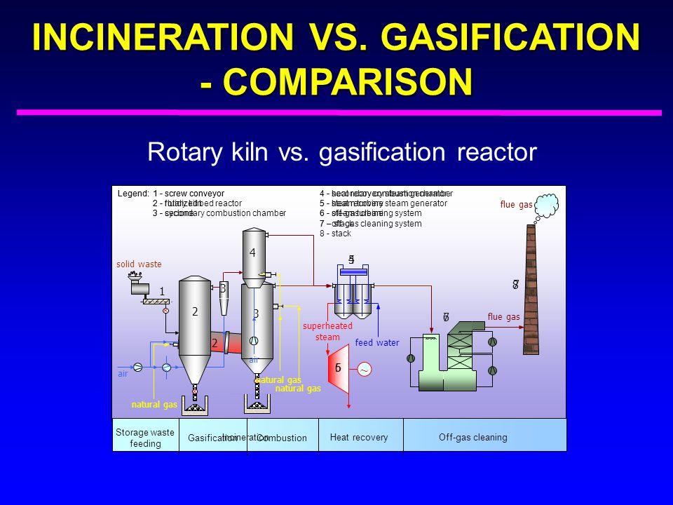 INCINERATION VS. GASIFICATION - COMPARISON