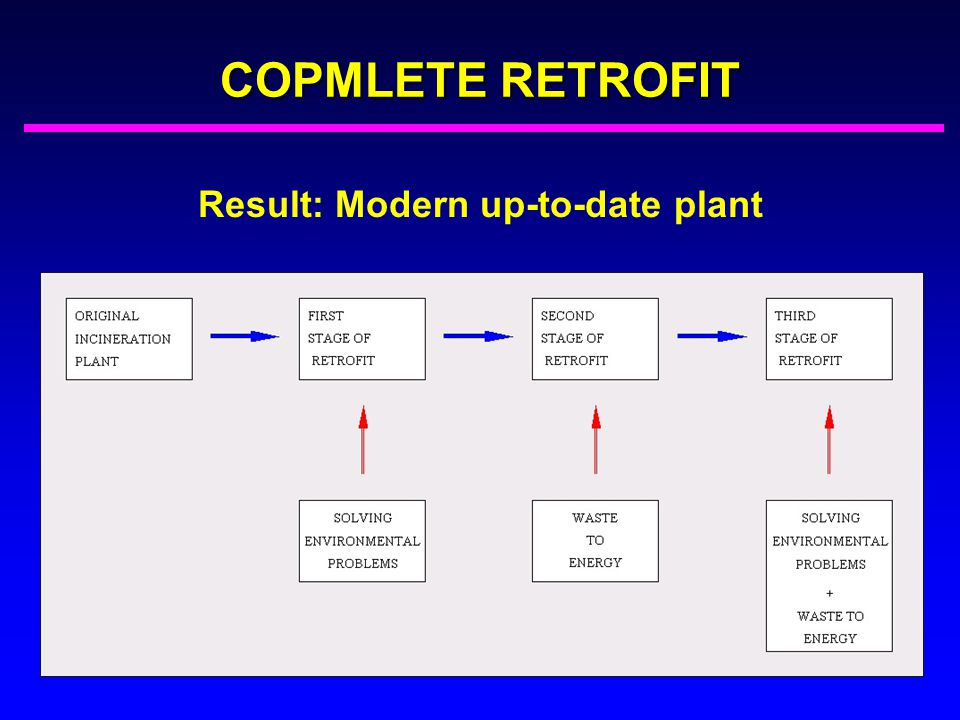 Result: Modern up-to-date plant