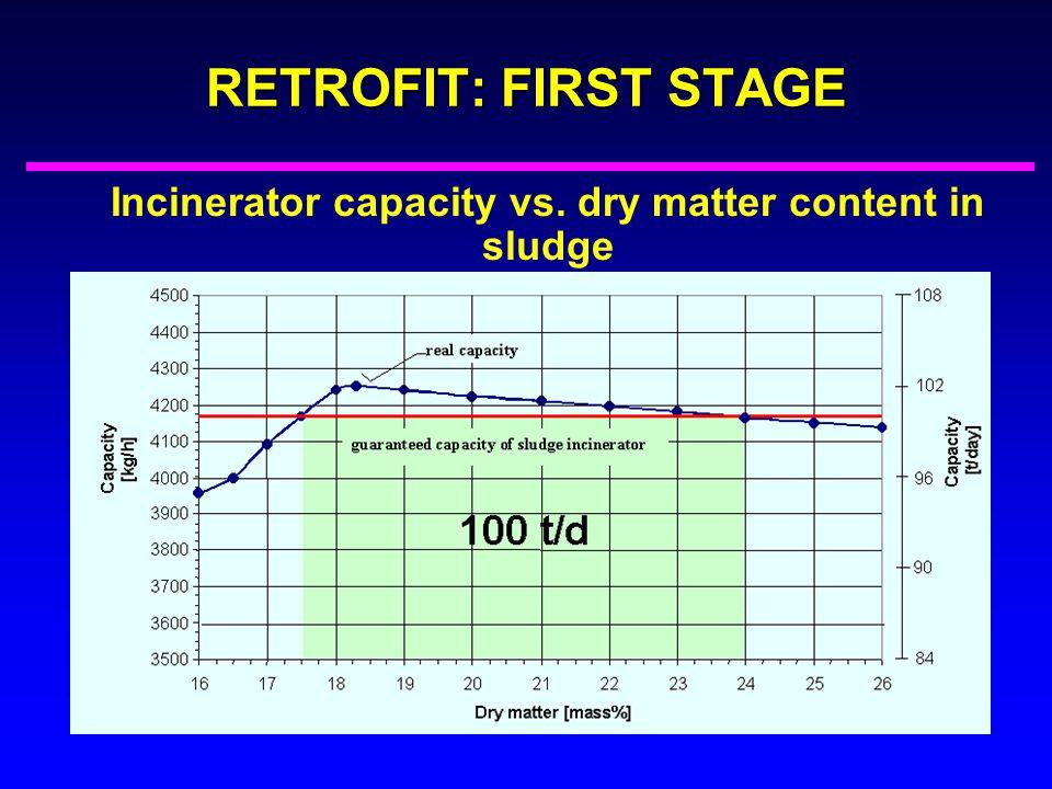 Incinerator capacity vs. dry matter content in sludge