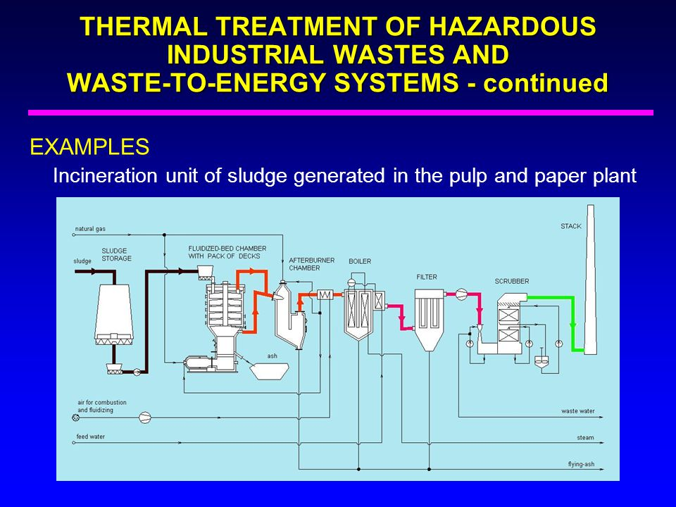 THERMAL TREATMENT OF HAZARDOUS INDUSTRIAL WASTES AND WASTE-TO-ENERGY SYSTEMS - continued