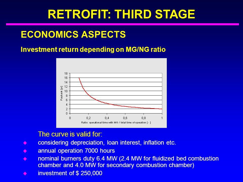 RETROFIT: THIRD STAGE ECONOMICS ASPECTS