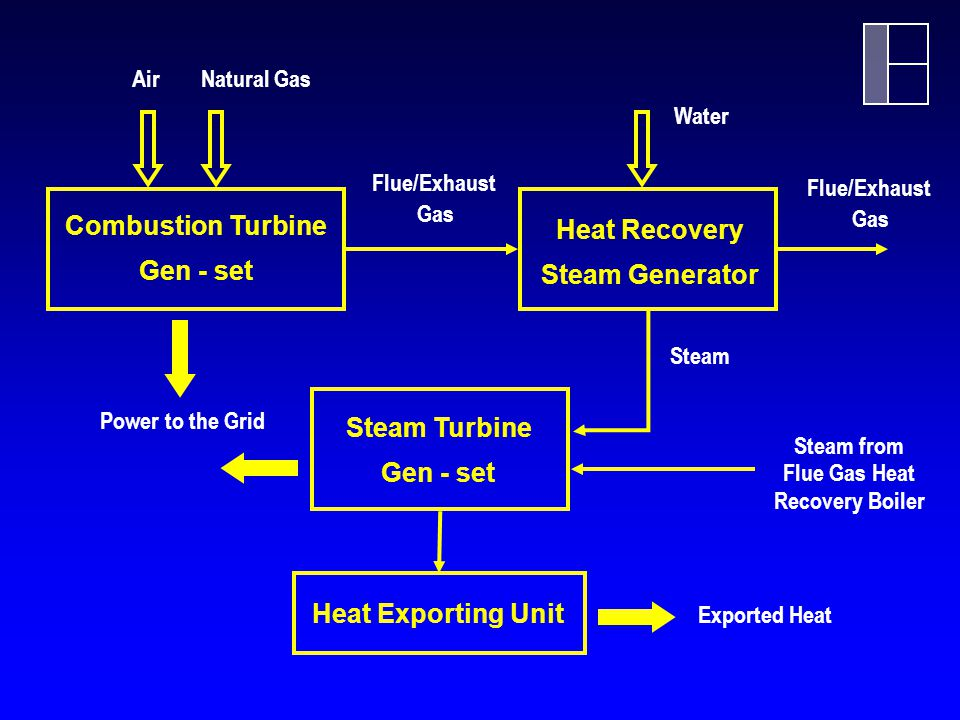 Combustion Turbine Heat Recovery Gen - set Steam Generator