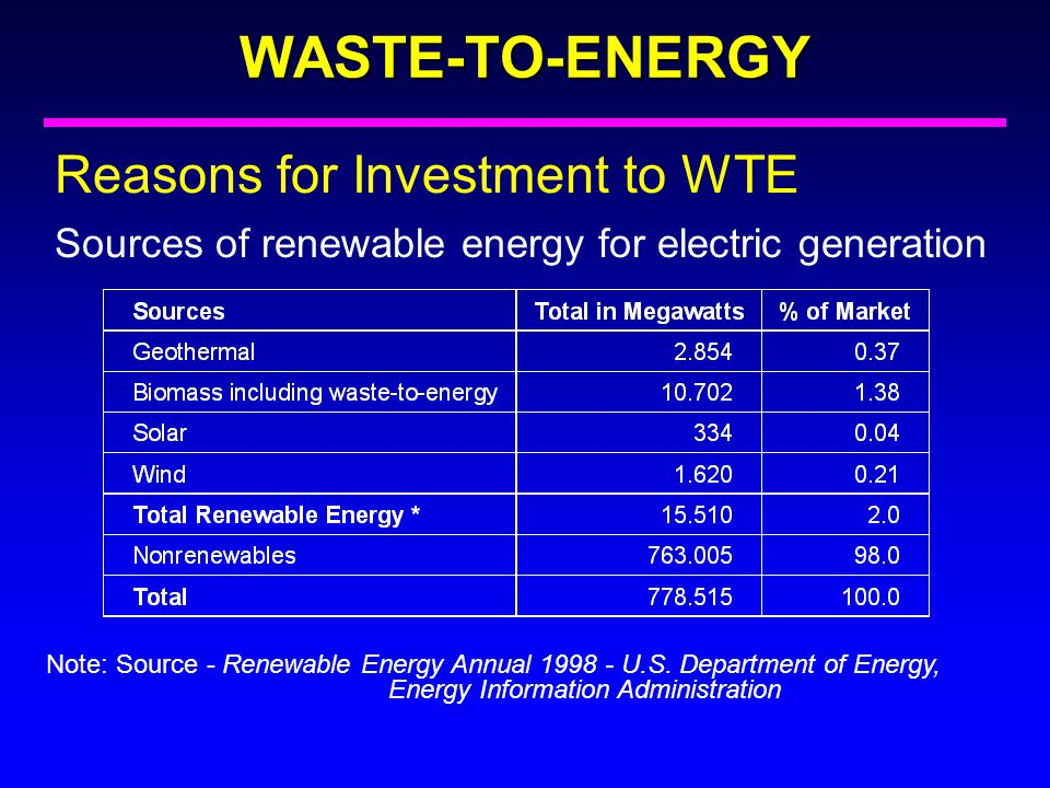 WASTE-TO-ENERGY Reasons for Investment to WTE