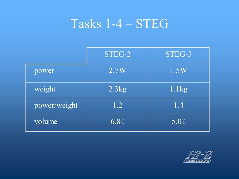 Tasks 1-4 – STEG STEG-2 STEG-3 power 2.7W 1.5W weight 2.3kg 1.1kg