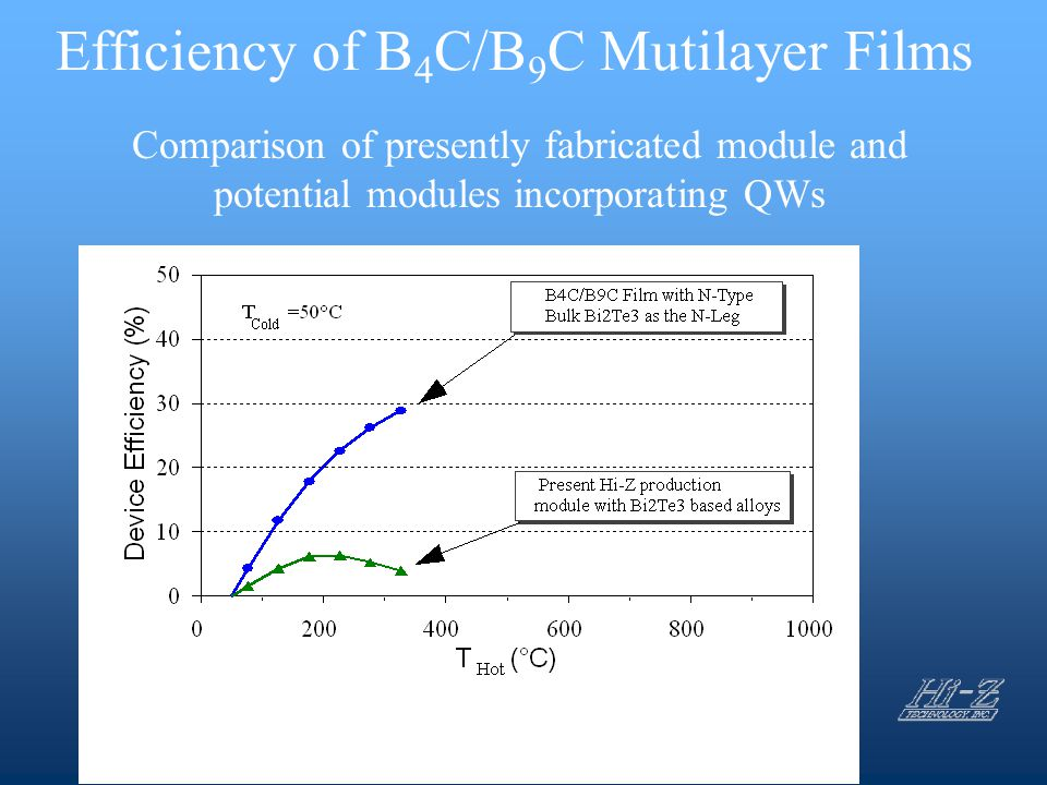 Efficiency of B4C/B9C Mutilayer Films