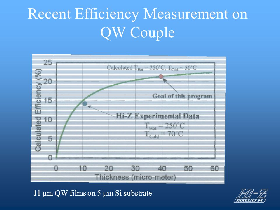 Recent Efficiency Measurement on QW Couple