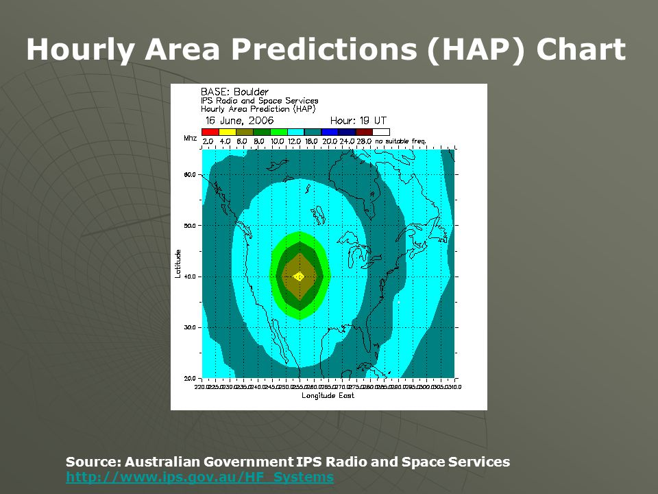 Hourly Area Predictions (HAP) Chart