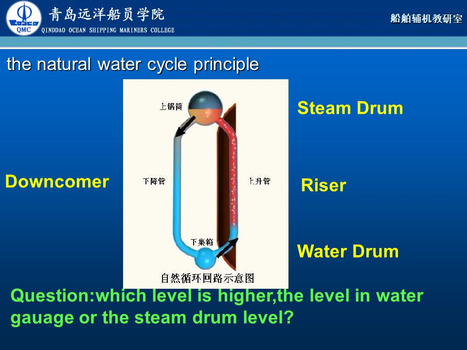 the natural water cycle principle