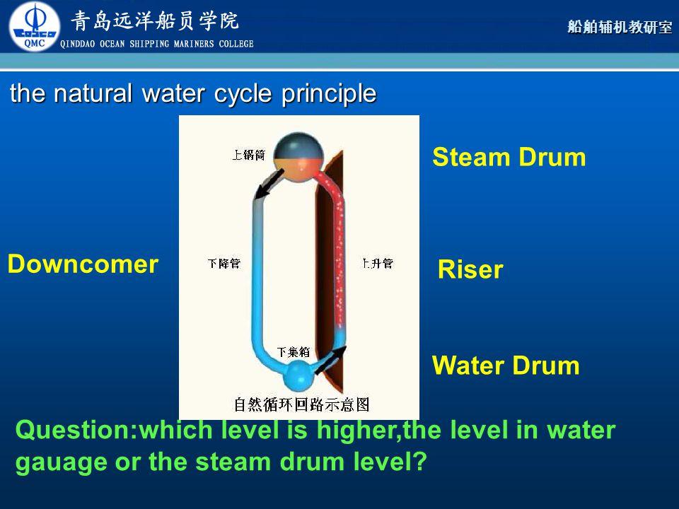 the natural water cycle principle