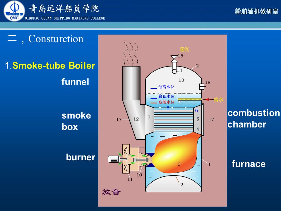 二,Consturction 1.Smoke-tube Boiler funnel combustion chamber smoke box