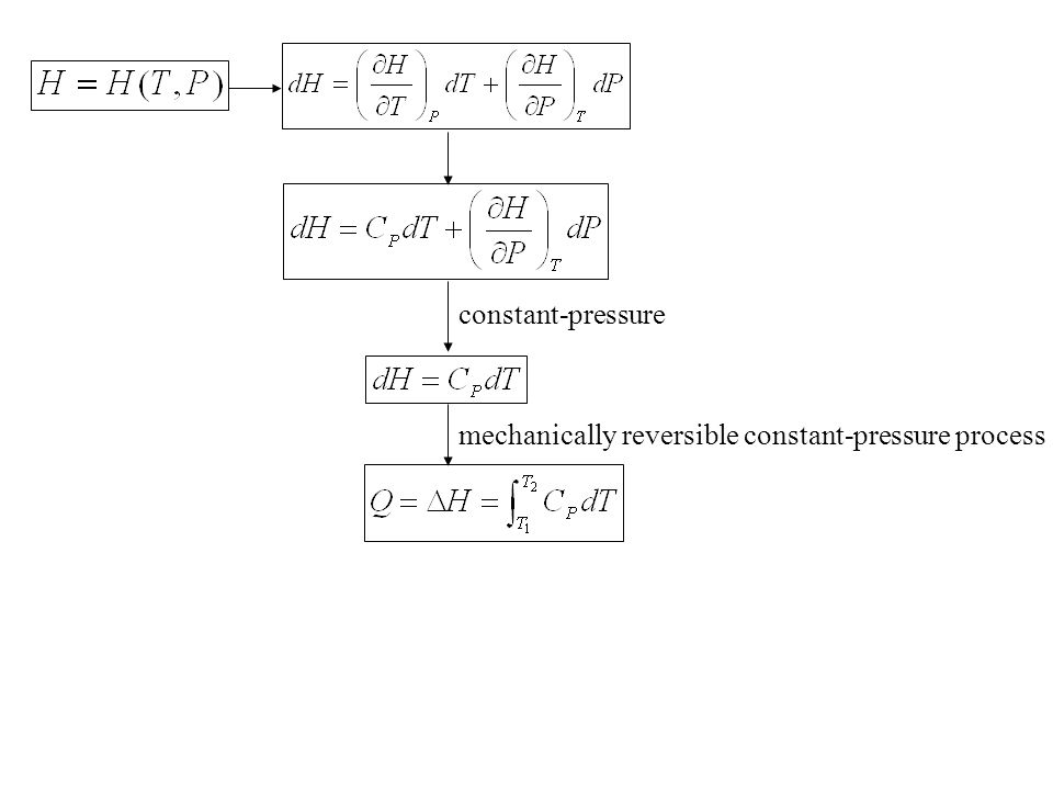 constant-pressure mechanically reversible constant-pressure process
