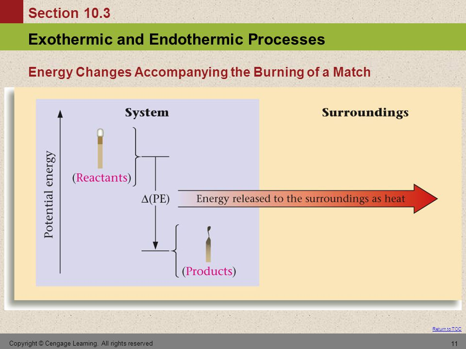 Energy Changes Accompanying the Burning of a Match