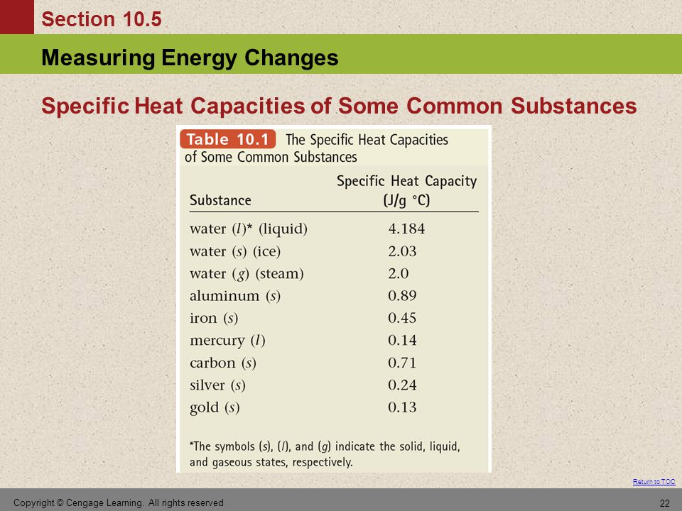 Specific Heat Capacities of Some Common Substances