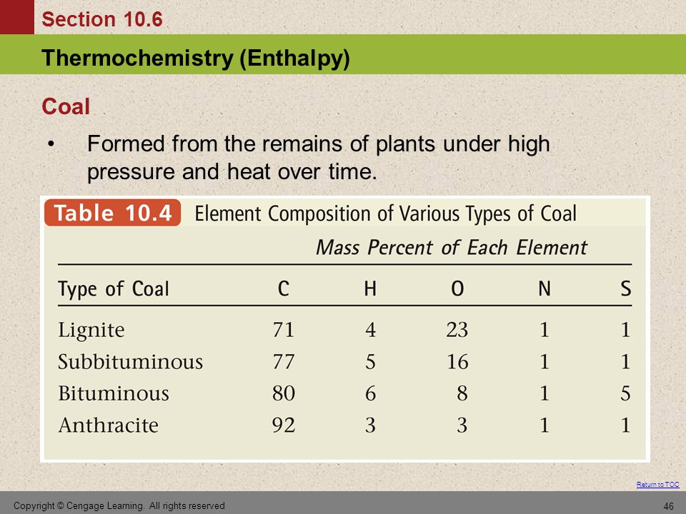 Coal Formed from the remains of plants under high pressure and heat over time.