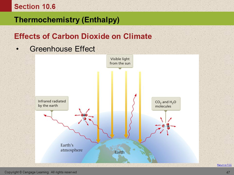 Effects of Carbon Dioxide on Climate