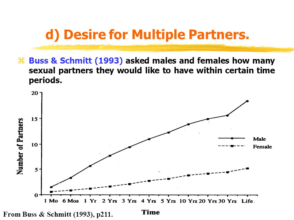 d) Desire for Multiple Partners.