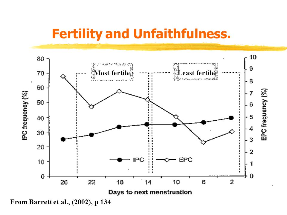 Fertility and Unfaithfulness.