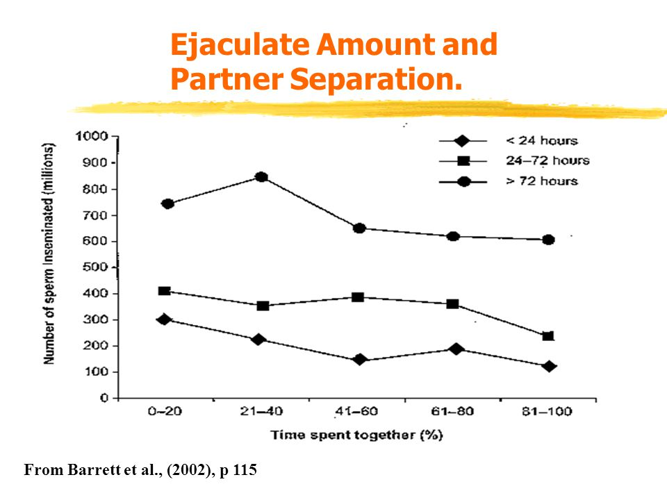 Ejaculate Amount and Partner Separation.