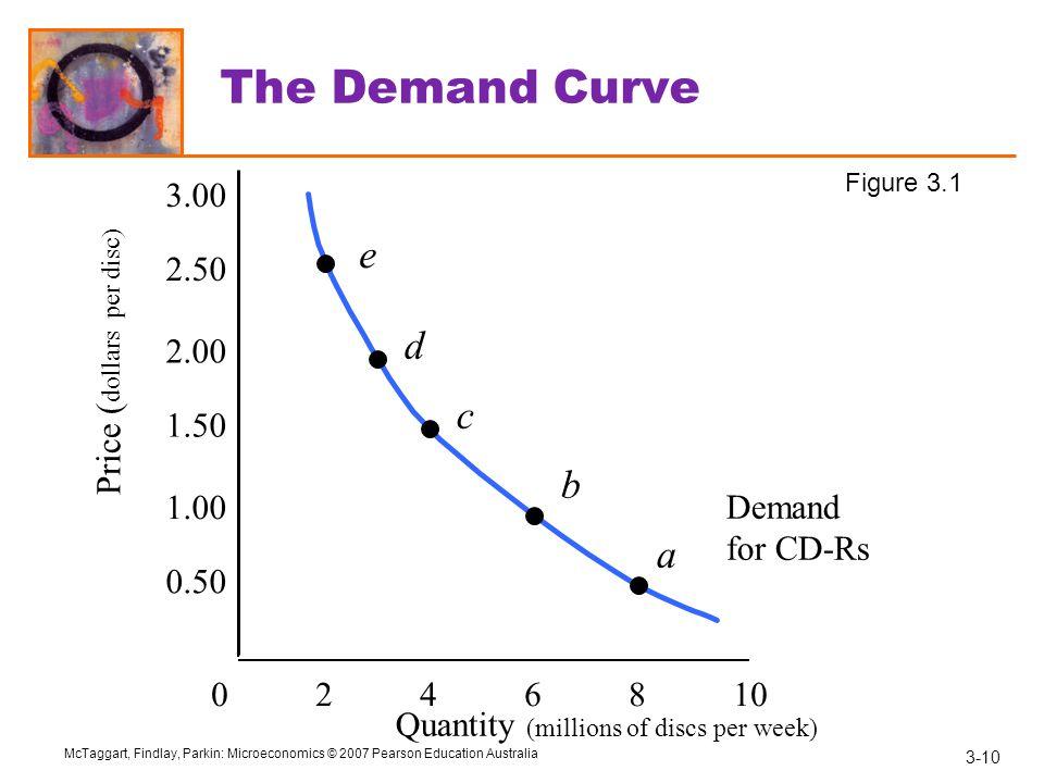 The Demand Curve e d c b a 3.00 2.50 Price (dollars per disc) 2.00