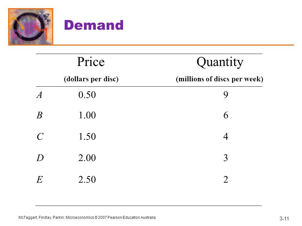 Demand Price Quantity (dollars per disc) (millions of discs per week)