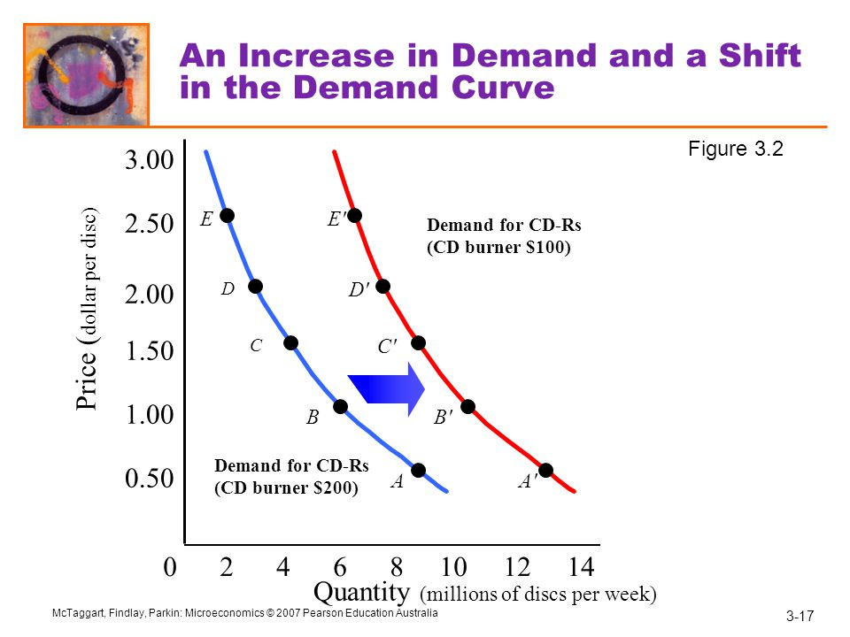 An Increase in Demand and a Shift in the Demand Curve