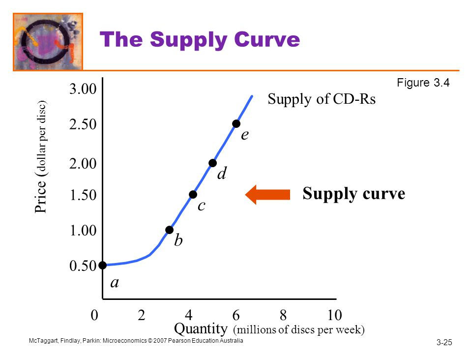 The Supply Curve e d Supply curve c b a 3.00 Supply of CD-Rs 2.50