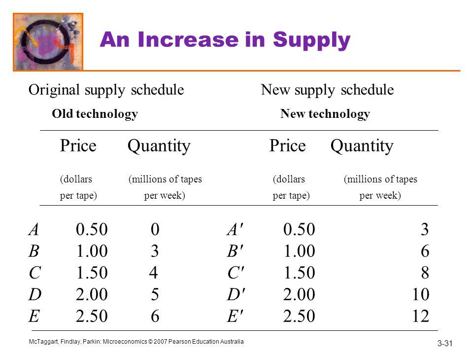 Price Quantity Price Quantity