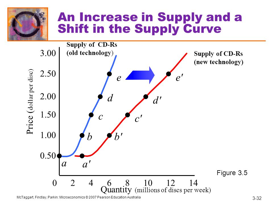 An Increase in Supply and a Shift in the Supply Curve
