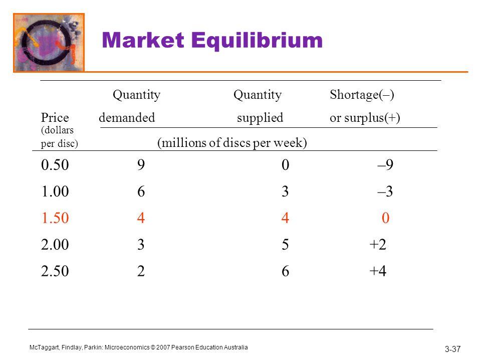 Market Equilibrium Quantity Quantity Shortage(–) 0.50 9 0 –9